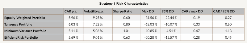 Strategy 1 Risk Characteristics