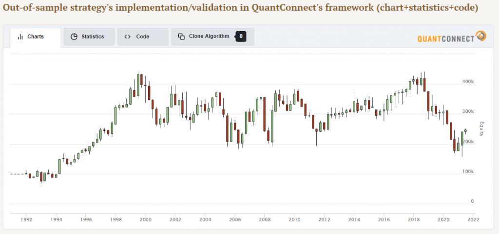 strategy commodity reversal