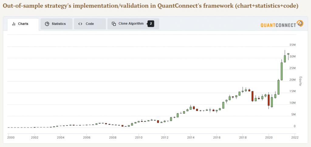 strategy net current asset value effect
