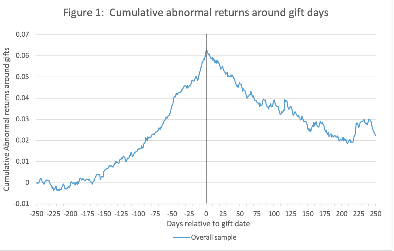 graph displaying cumulative abnormal returns around gift days