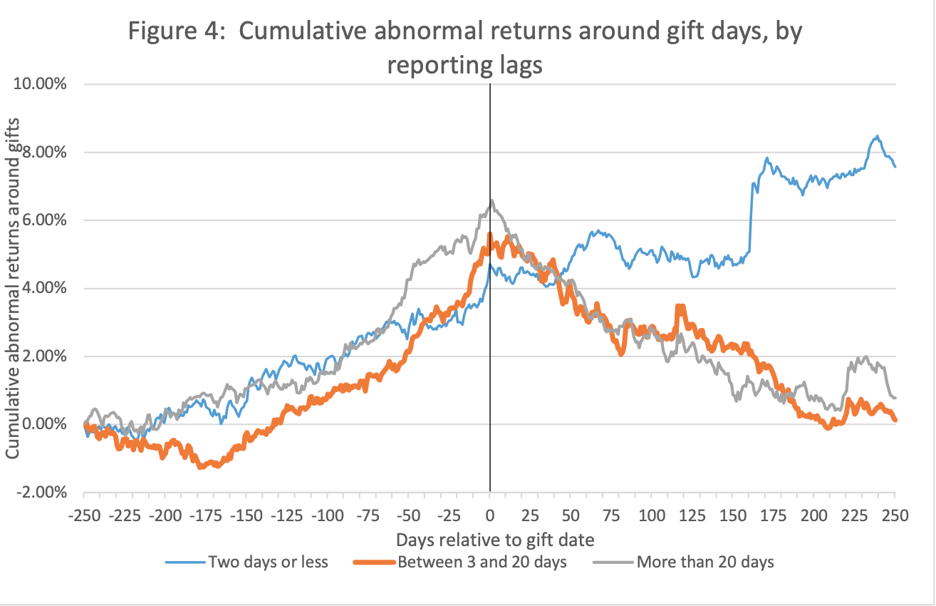 graph displaying cumulative abnormal returns around gift days, showing 3 different lines depending on the reporting lag, with reporting lag longer than 2 days peaking at the gift day